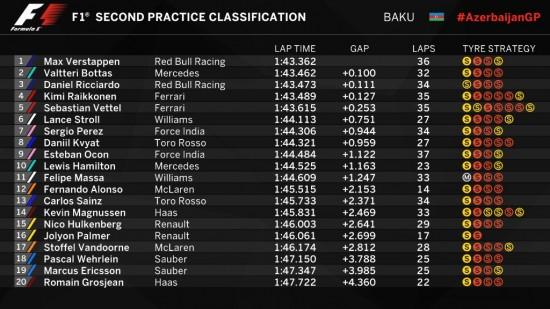 F1   GP Azerbaijan, FP2: Verstappen ancora davanti, poi Bottas e Ricciardo 1