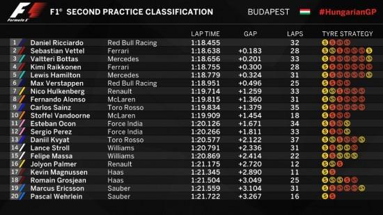 F1 | GP Ungheria: Ricciardo si conferma anche nelle FP2 1