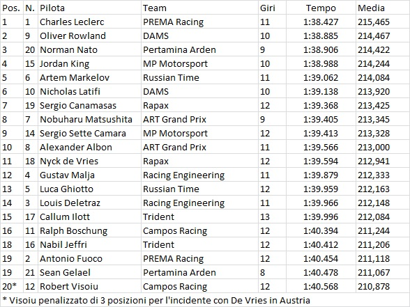 F2 | Impeccabile Leclerc, è in pole anche a Silverstone 1
