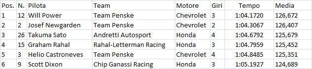 Indycar | Power in pole a Mid-Ohio 4