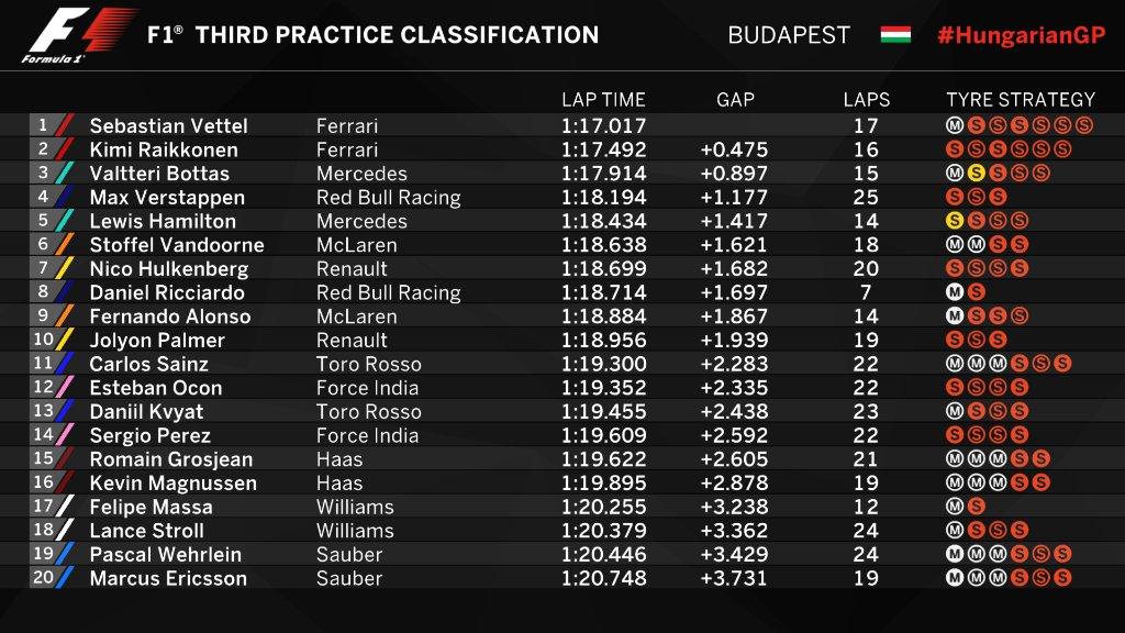 F1   GP Ungheria, FP3: Seb davanti a Kimi. Massa in forse per le qualifiche 1
