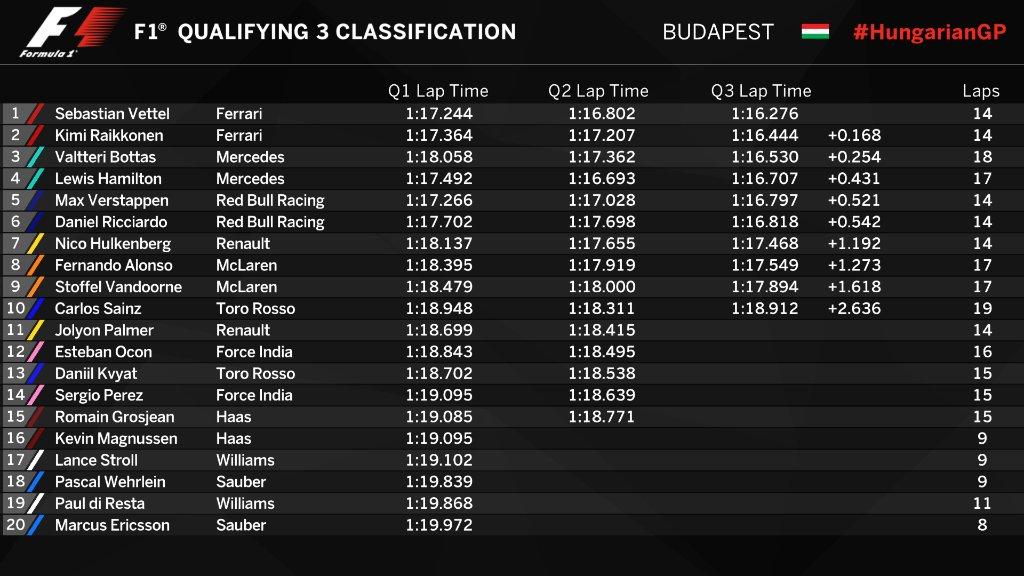 F1 | GP Ungheria, Vettel in pole, prima fila Ferrari! Hamilton 4° 1