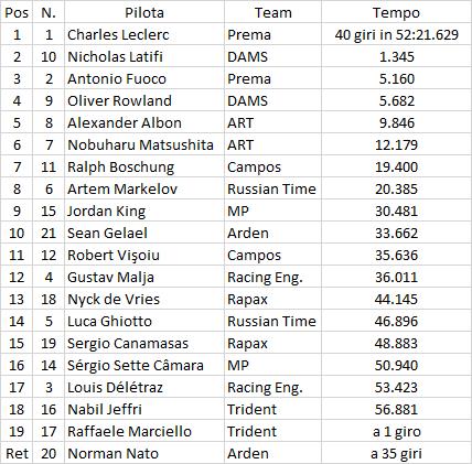 F2 | Austria: Leclerc mette la quarta, primo podio per Fuoco 1
