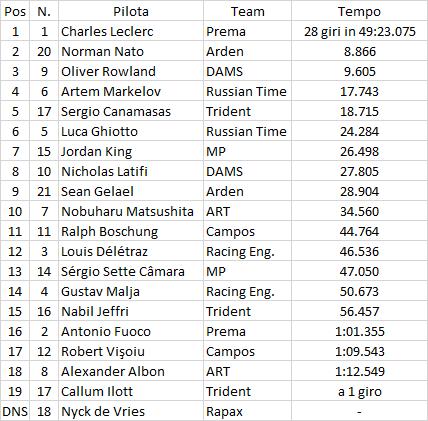 F2 | Silverstone: è ancora Leclerc-show, quinta vittoria stagionale 1