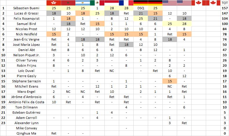 Formula E | New York: doppietta per Bird, Mahindra sul podio 2