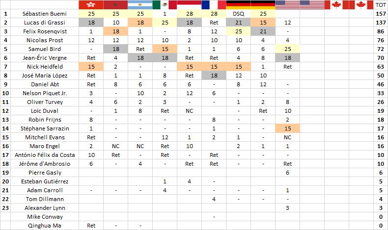Formula E   New York: Bird vince davanti alle Techeetah, di Grassi quarto 2