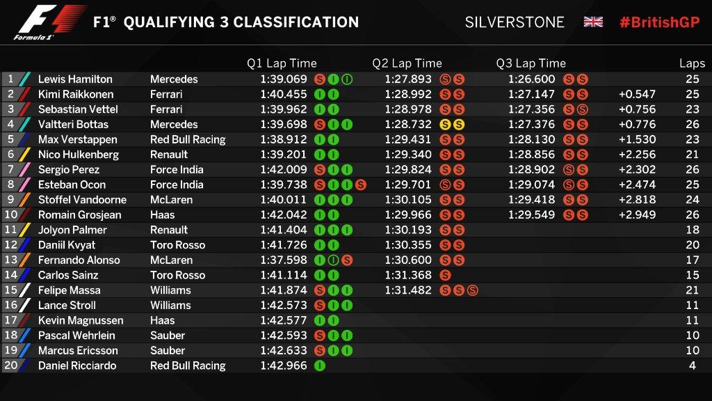 F1   GP Gran Bretagna: Hamilton Pole record, poi Raikkonen e Vettel 1