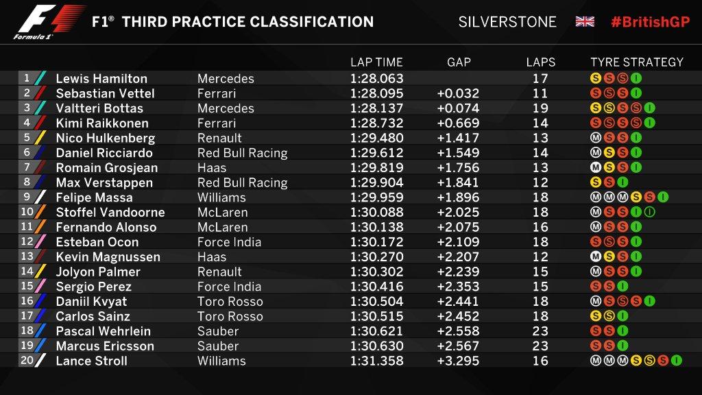 F1   GP Gran Bretagna, FP3: Hamilton ok ma occhio a Vettel... e al tempo 1