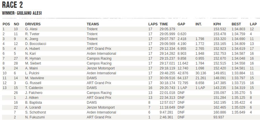 GP3   GP Ungheria, Alesi vince Gara 2, poker Trident 1