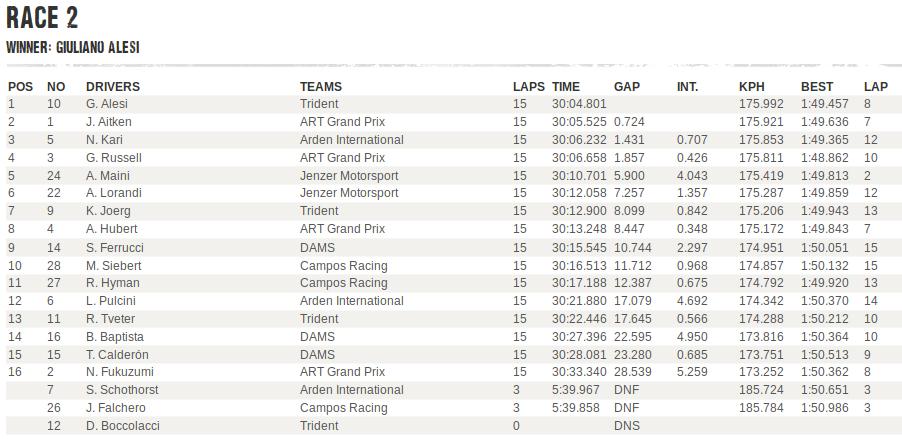 GP3 | Giuliano Alesi vince Gara 2 a Silverstone 1