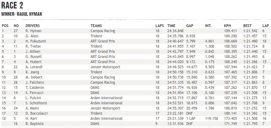 GP3 | GP Austria, Hyman vince Gara 2 su Alesi e Fukuzumi 1