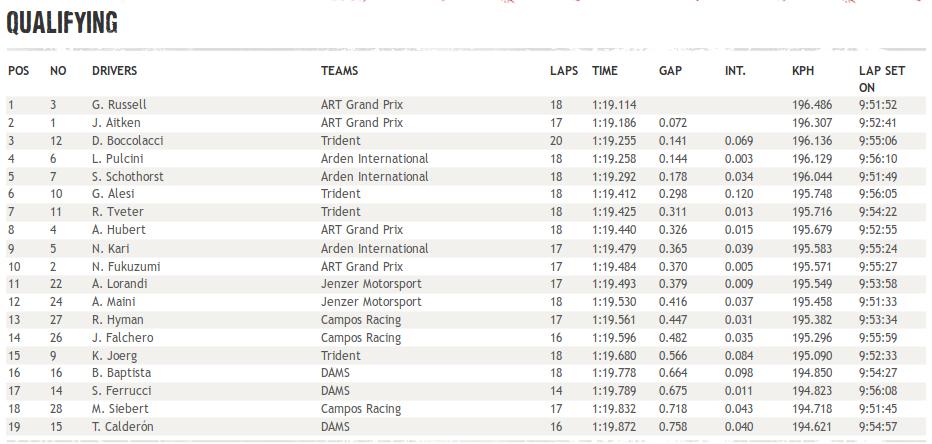 GP3 | GP Austria, Russell in pole, qualifica tiratissima 1