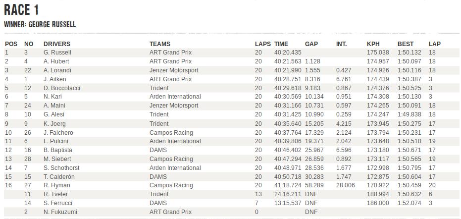 GP3 | GP Gran Bretagna, a Russell Gara 1, Lorandi terzo 1