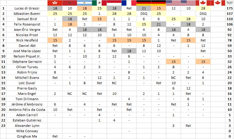 Formula E | Montréal: Buemi squalificato da gara-1 2