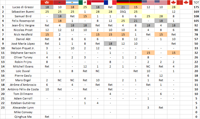 Formula E | Montréal: di Grassi vince ed è leader della classifica 2