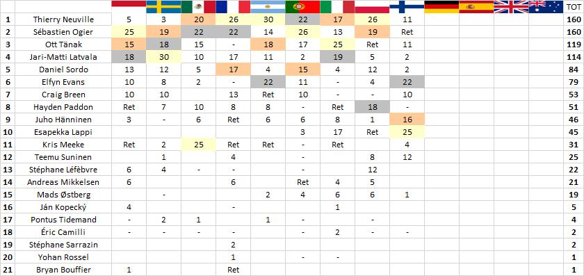 WRC | Finlandia: vince Lappi, Neuville aggancia Ogier nel mondiale! 3