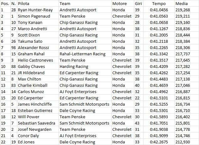 Indycar | Hunter-Reay il più veloce nelle prime libere a Pocono 2
