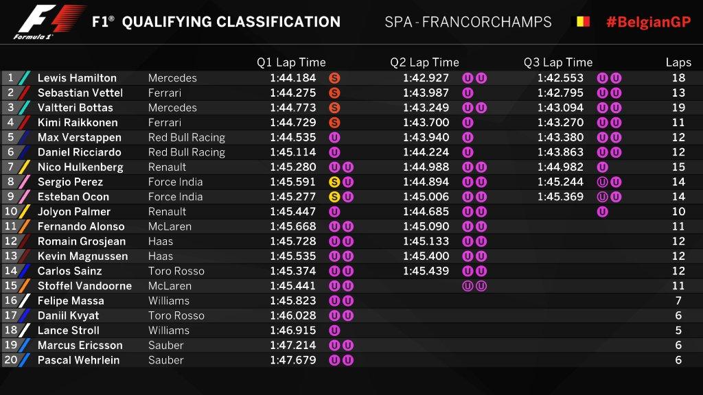 F1   GP Belgio: Hamilton Pole, Schumi eguagliato a quota 68 1