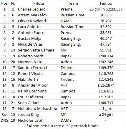 F2 | Belgio: Leclerc una spanna sopra tutti, sesto successo stagionale 1