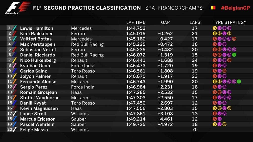 F1   GP Belgio, Hamilton comanda nella FP2, Ferrari veloce sul passo 1