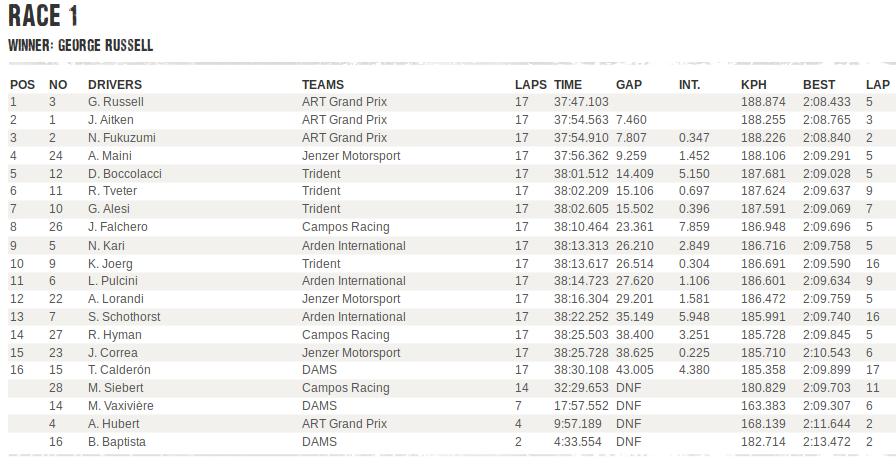 GP3 | GP Belgio, Russell vince Gara 1, sul podio Aitken e Fukuzumi 1