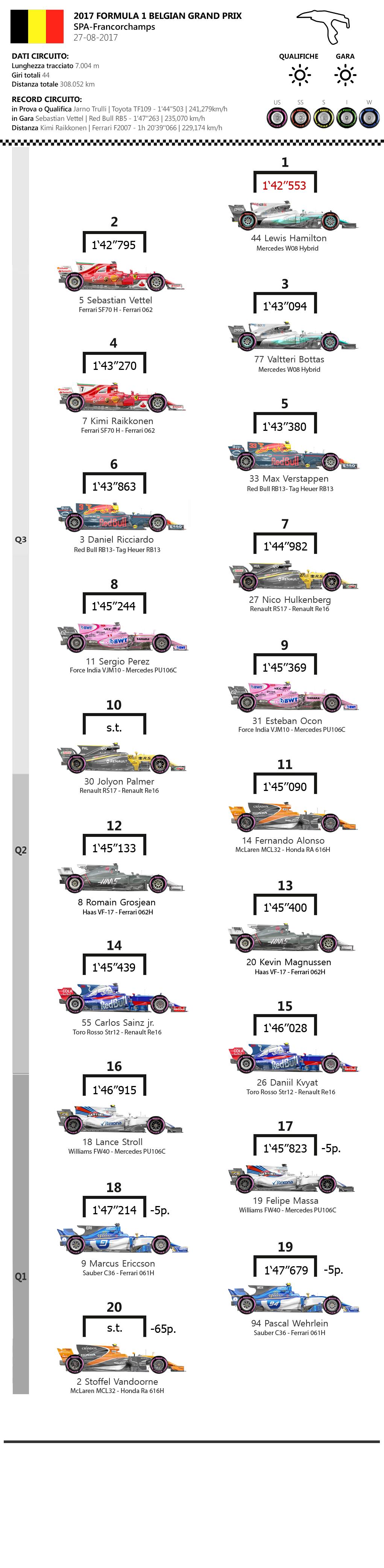 F1 | GP Belgio 2017, la griglia di partenza 1