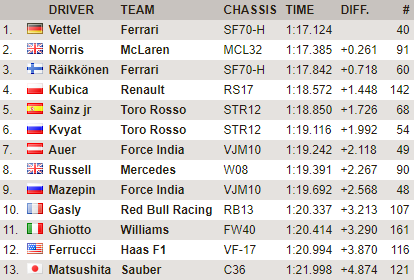 F1 | Test day 12: Vettel leader, buon quarto Kubica 1