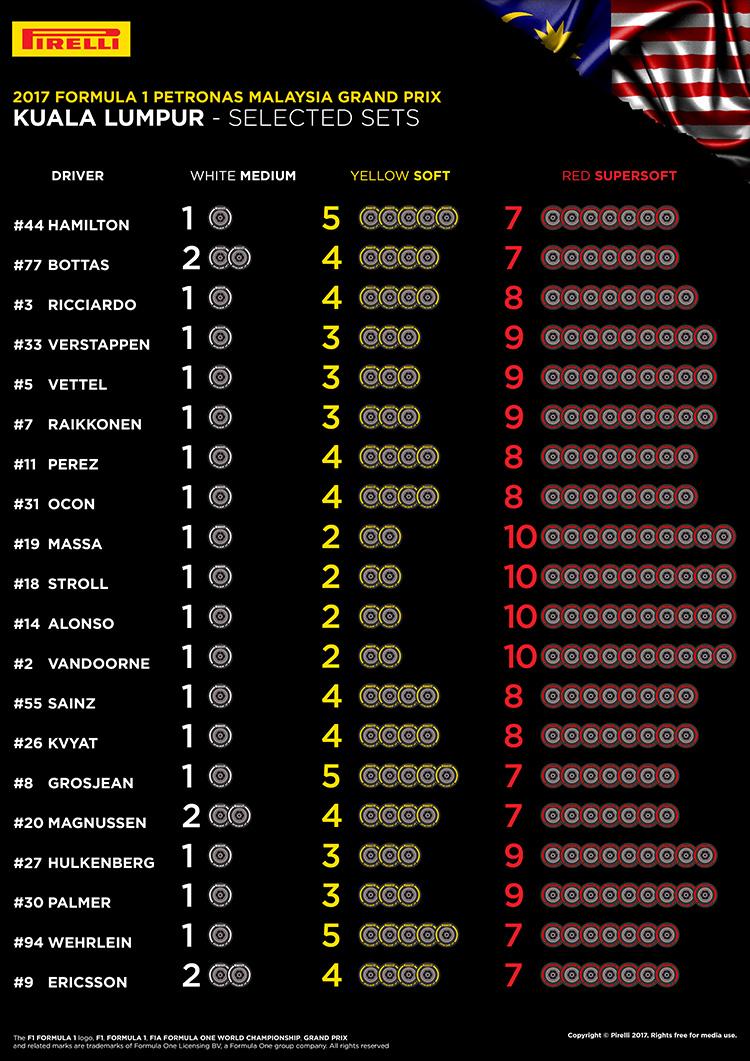 F1 | Gran Premio della Malesia 2017 | ANTEPRIMA 1