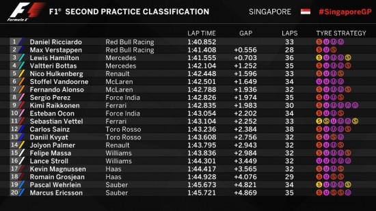F1 | Gp Singapore: Ricciardo si ripete nelle FP2, indietro le Ferrari 1