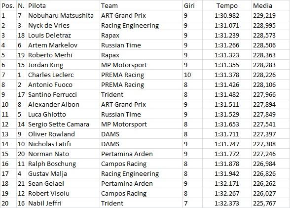 F2 | Matsushita in pole a Monza 1