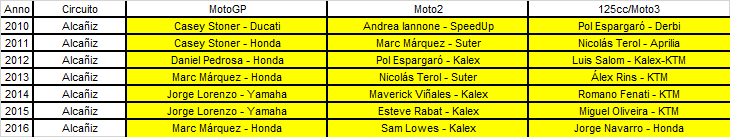 Motomondiale   GP Aragona 2017 - Anteprima 2