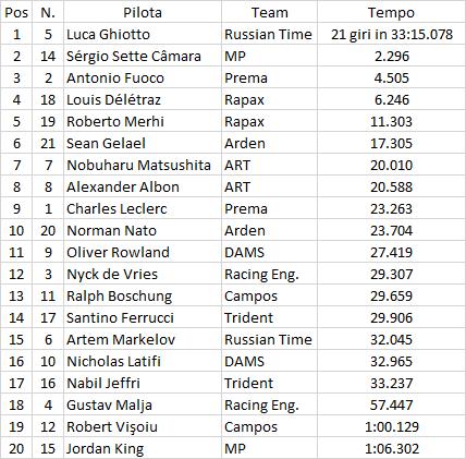 F2 | GP Italia: Ghiotto vince (anche) la sprint race, Fuoco terzo 1