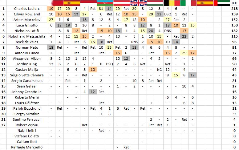 F2 | GP Italia: Ghiotto vince (anche) la sprint race, Fuoco terzo 2