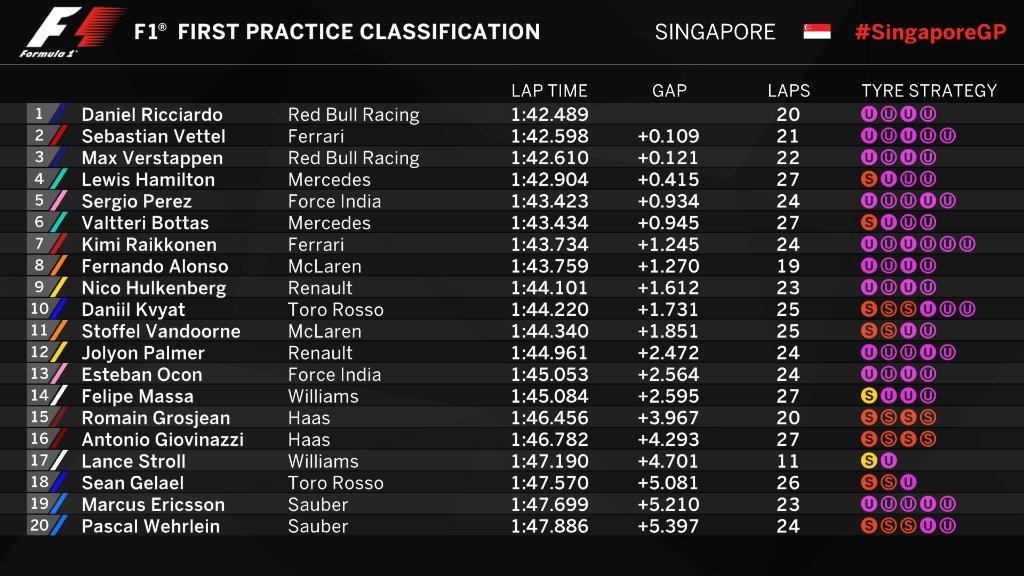 F1   GP Singapore: Ricciardo da record nella FP1, Vettel secondo 1