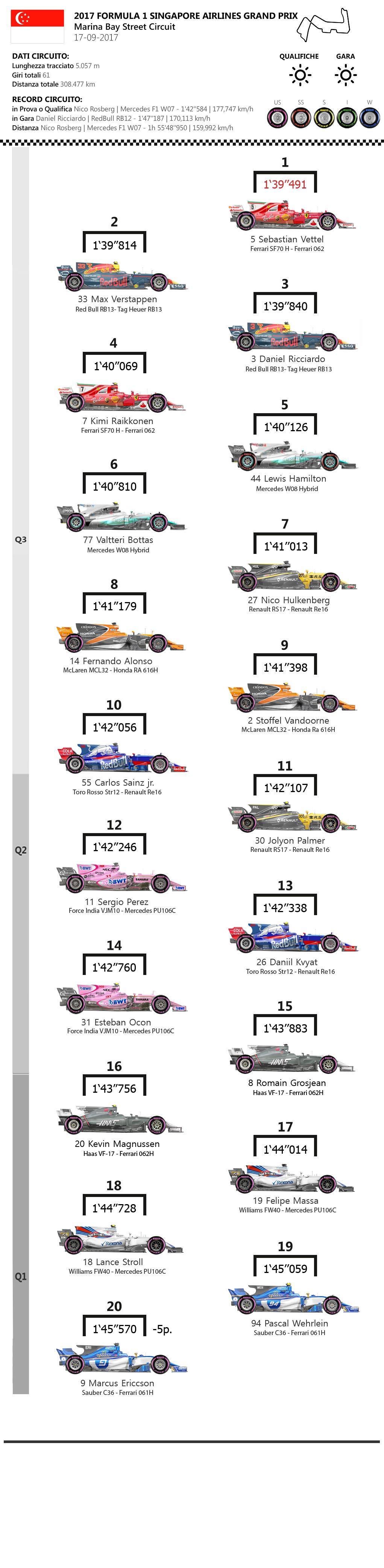 F1 | GP di Singapore 2017, la griglia di partenza 1
