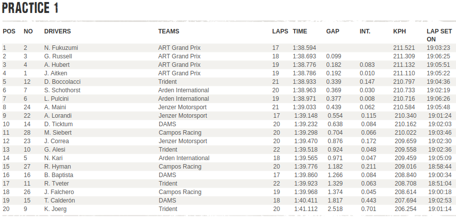 GP3 | GP Italia: griglia di Gara 1 con i tempi delle libere: Fukuzumi in pole 1