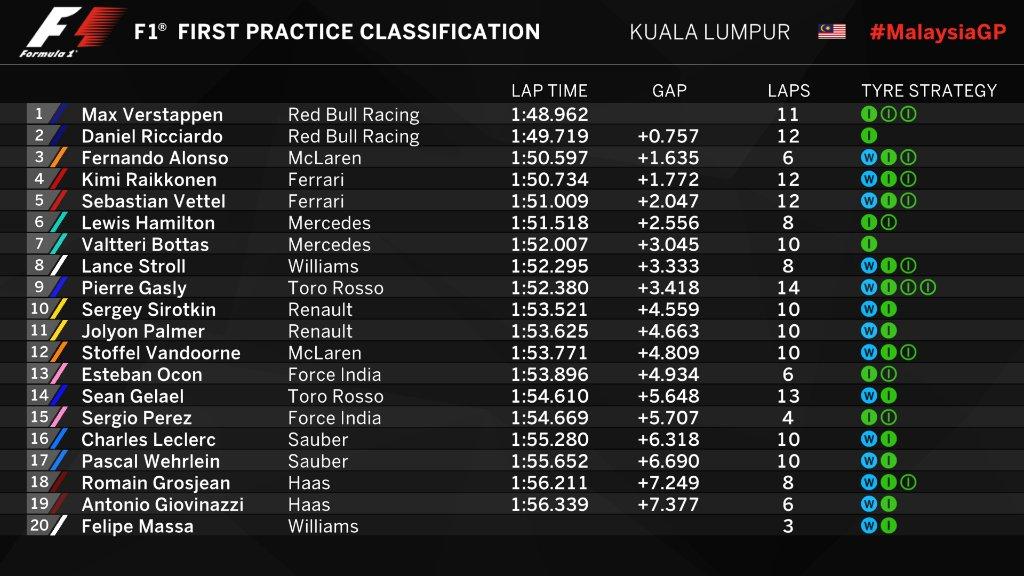 F1   GP Malesia, FP1 condizionate dalla pioggia 1