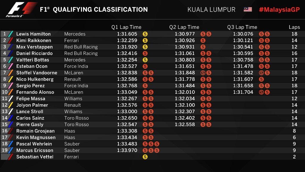 F1 | GP Malesia, Hamilton pole, Kimi 2° a 45 millesimi, Vettel KO in Q1 1