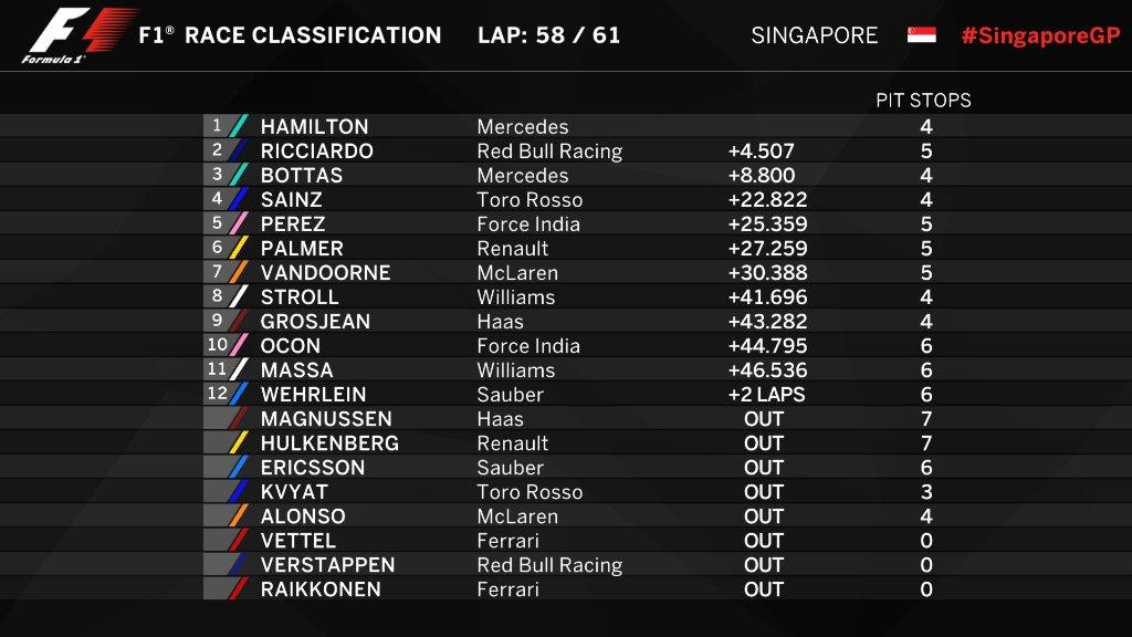 F1   GP di Singapore: Hamilton vince, disastro Ferrari in partenza 1
