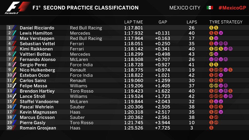 F1 | GP Messico, FP2: Ricciardo davanti a tutti 1
