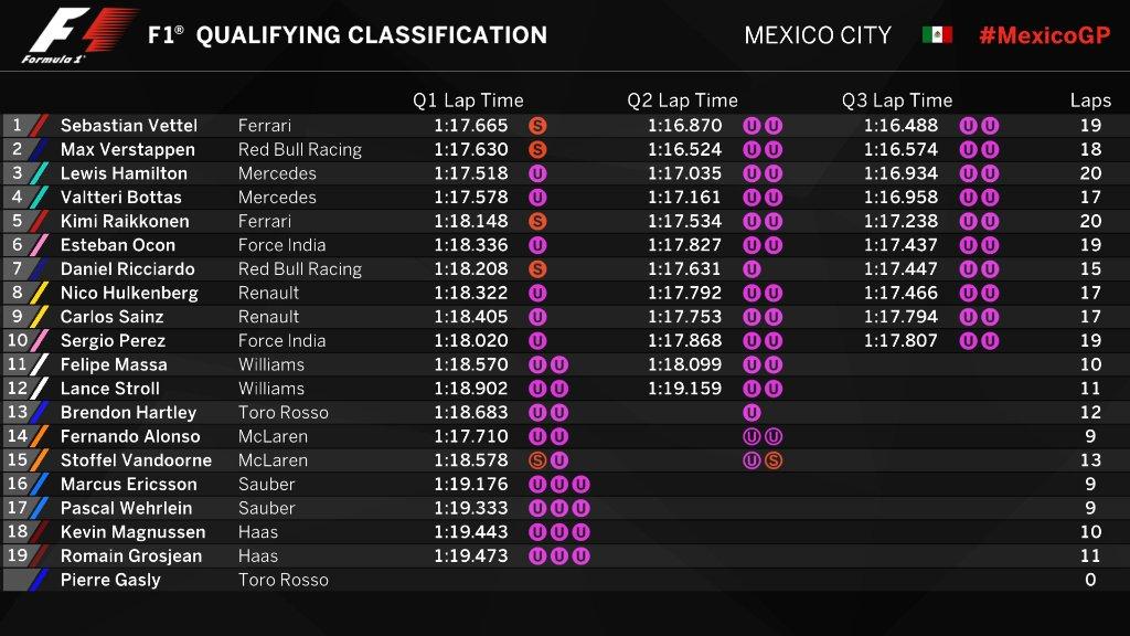 F1 | GP Messico, qualifiche: Vettel in Pole con la Ferrari! Verstappen 2° davanti a Hamilton 1