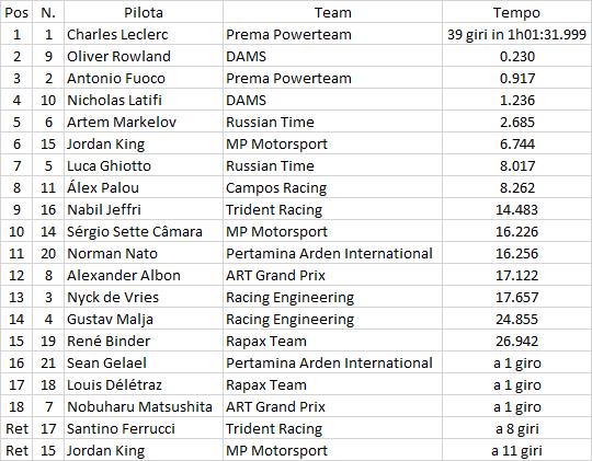 F2   Jerez: Leclerc vince una gara folle ed è campione 2017! 1