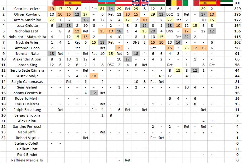 F2   Jerez: Markelov mago della gestione, sua la sprint race 2