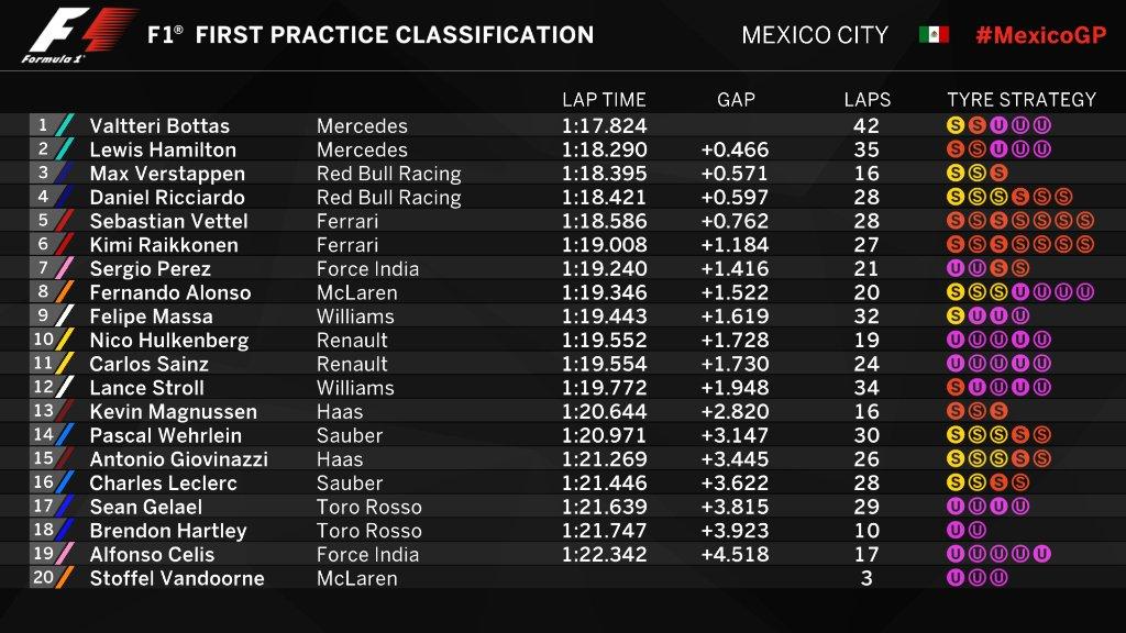 F1 | GP Messico: doppietta Mercedes nella FP1, Bottas leader 1