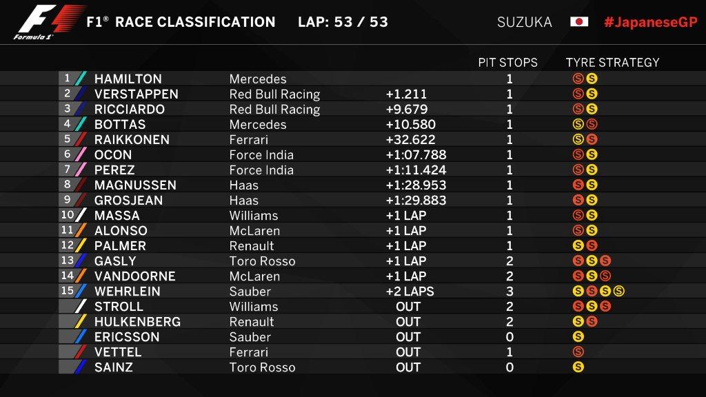 F1 | GP Giappone: Hamilton colpo mondiale, Vettel KO dopo pochi giri 1