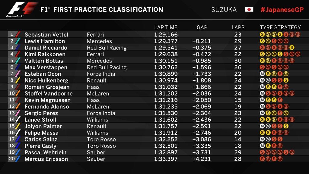 F1 | GP Giappone, FP1: Vettel al top con la Ferrari 1