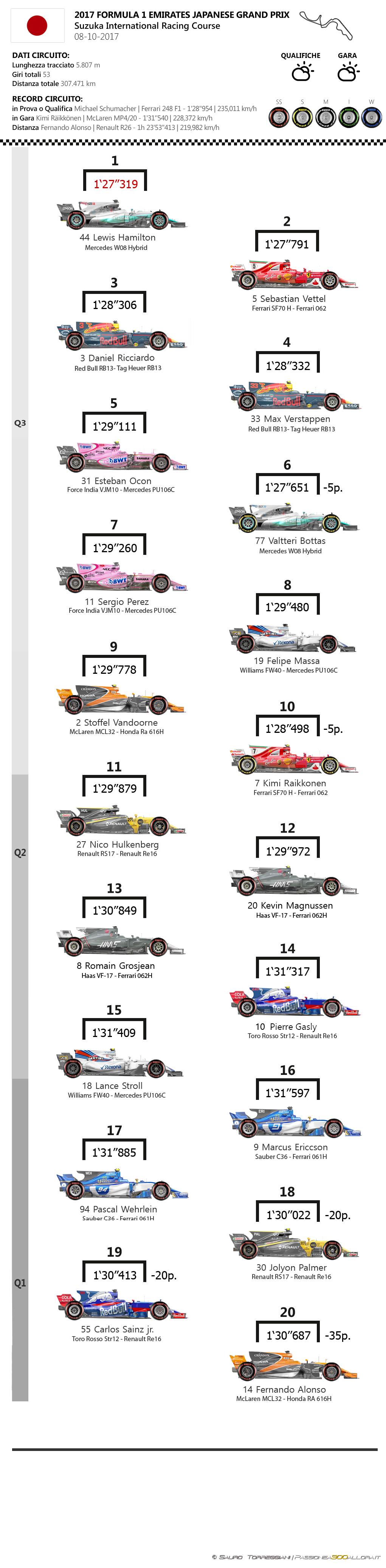 F1   GP del Giappone 2017, la griglia di partenza 1