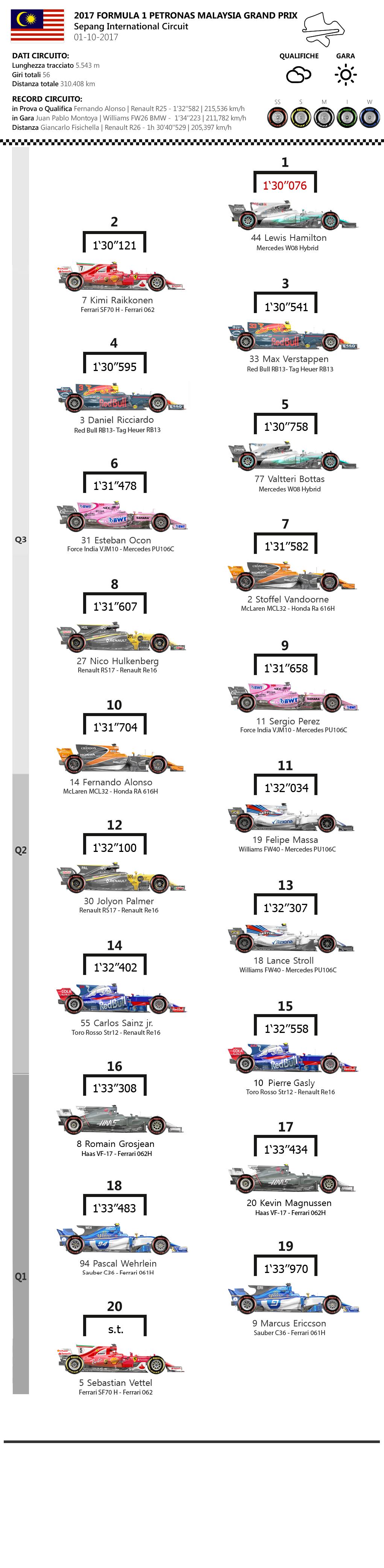 F1 | Gran Premio della Malesia 2017, la griglia di partenza 1
