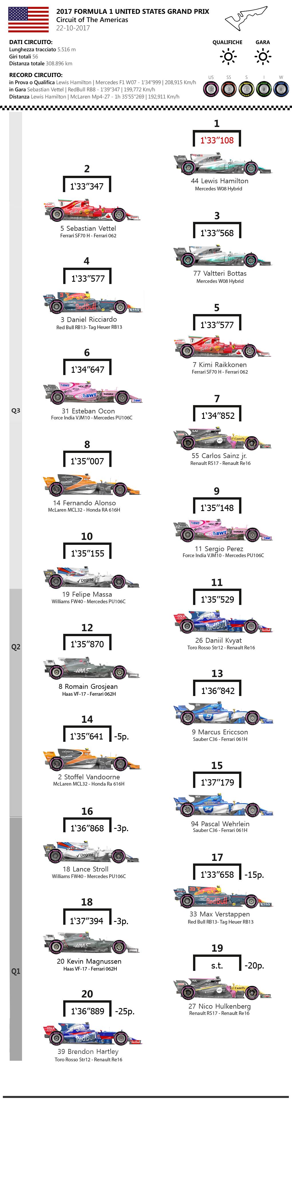 F1 | GP Stati Uniti 2017: griglia di partenza e penalità 1