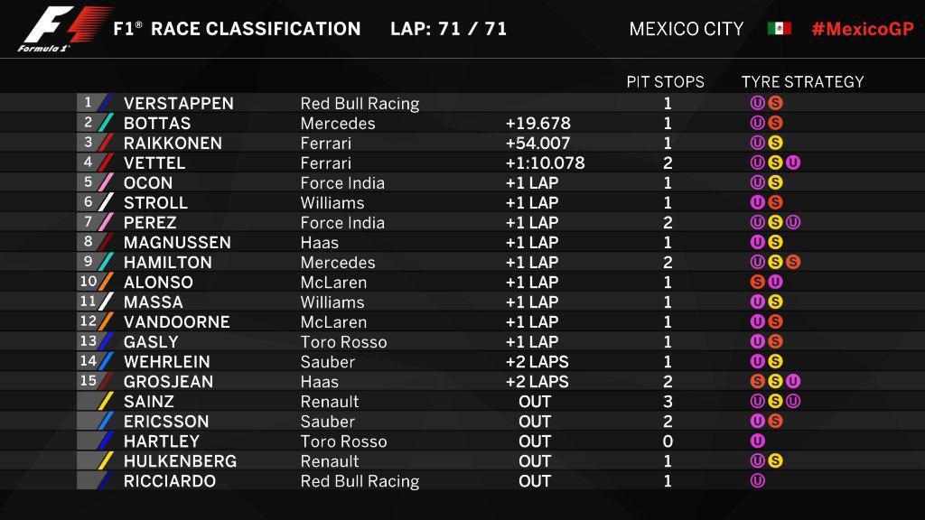 F1   GP Messico: Verstappen vince, Hamilton è Campione del mondo 2017! 1